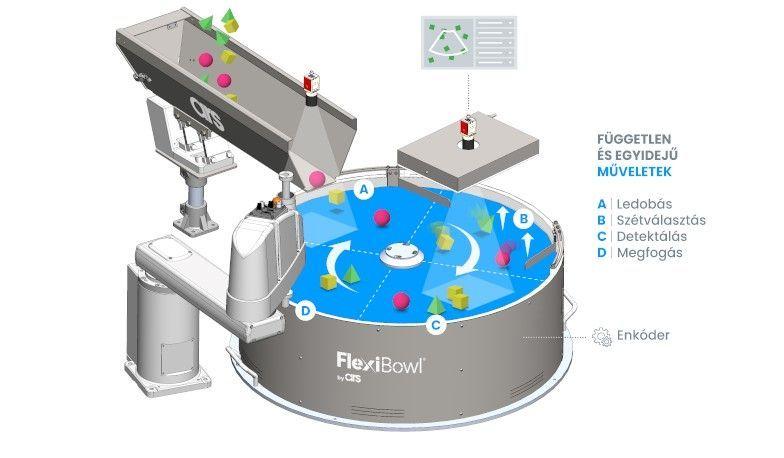 Concept Flexibowl 2021 v3 HU