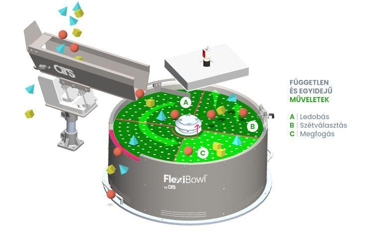 Concept Flexibowl (Disco Verde) Semplificato 2 HU